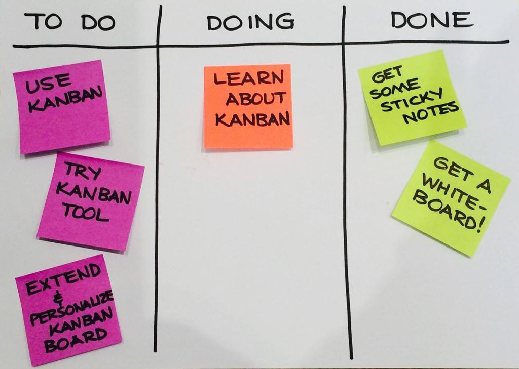 The Power Of Personal Kanban To Get Unstuck Unlock Your
